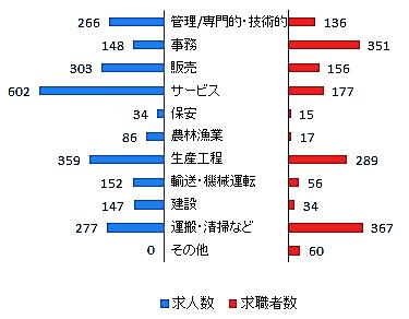 求人者と求職者のグラフ